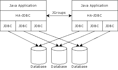 Database cluster access via HA-JDBC